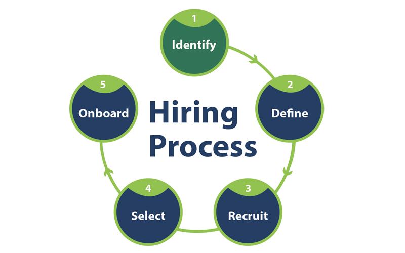 Kế hoạch tuyển dụng gồm những gì?